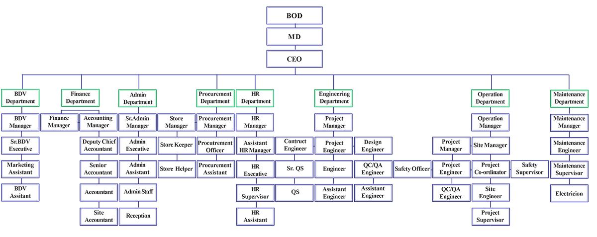 new-chart